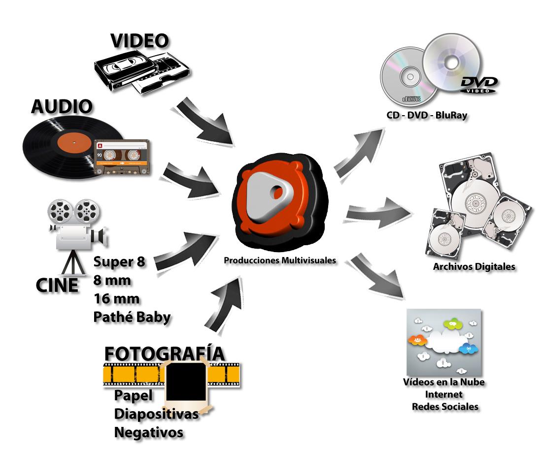 Producciones Multivisuales ofrece soluciones audiovisuales integrales de audio y vídeo
